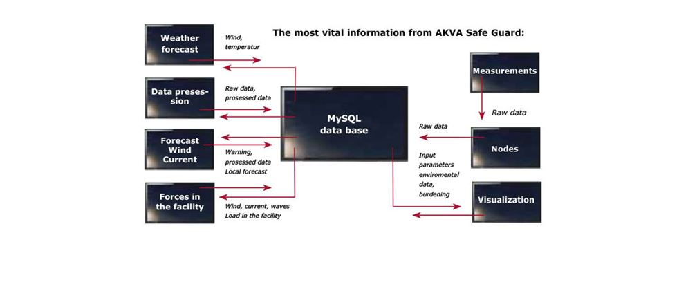The most vital information from AKVA Safe Guard