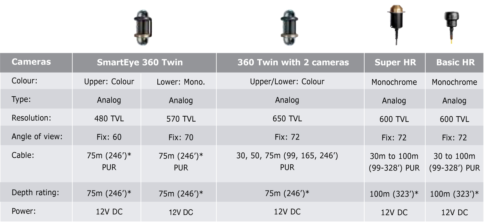 Polarcirkel Cages Specifications...