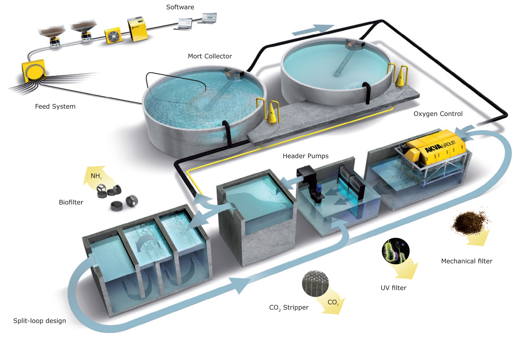 AKVA group: The Recirculation Concept - Assured